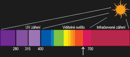 Kolárium světelné spektrum - princip